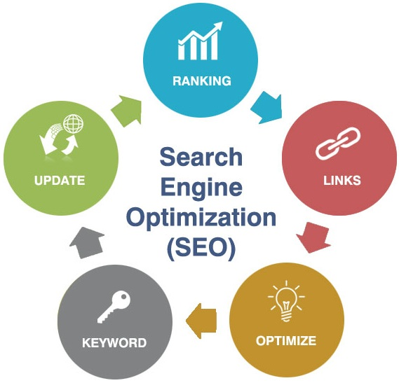 Search Engine Optimization, SEO by SMO